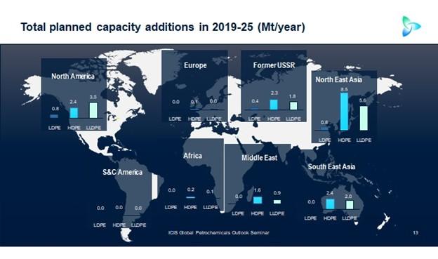 Tổng công suất bổ sung theo kế hoạch 2019 - 2025