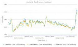 Thị trường PE giao ngay bắt đầu giảm kể từ mức giá cao nhất mọi thời đại tại Châu Âu